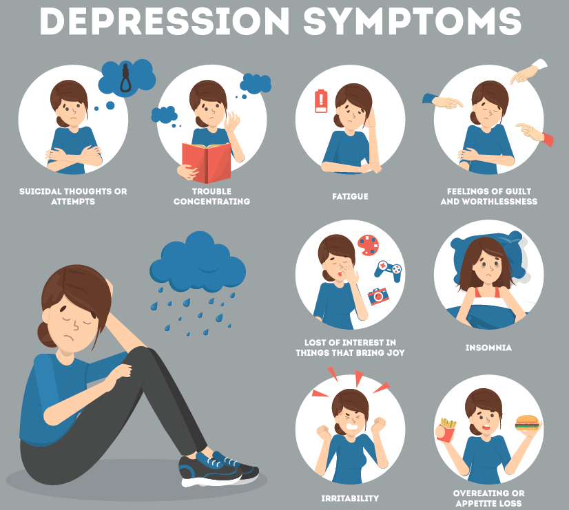 Depression Symptoms: overeating or appetite loss, irritability, insomnia, loss of interest in things that bring joy, feelings of guilt and worthlessness, fatigue, trouble concentrating, suicidal thoughts or attempts