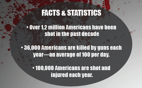 FACTS & STATISTICS – Over 1.2 million Americans have been shot in the past decade 36,000 Americans are killed by guns each year—an average of 100 per day. 100,000 Americans are shot and injured each year.
