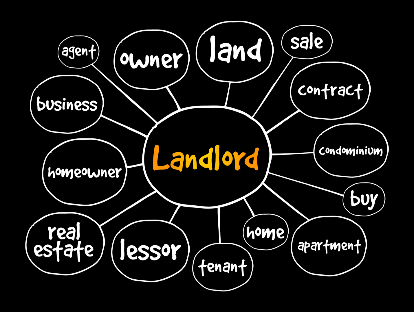 a diagram with the word Landlord on the center linking to other circles around it with other words such as owner, lesser, contract, tenant, land, real estate, etc.