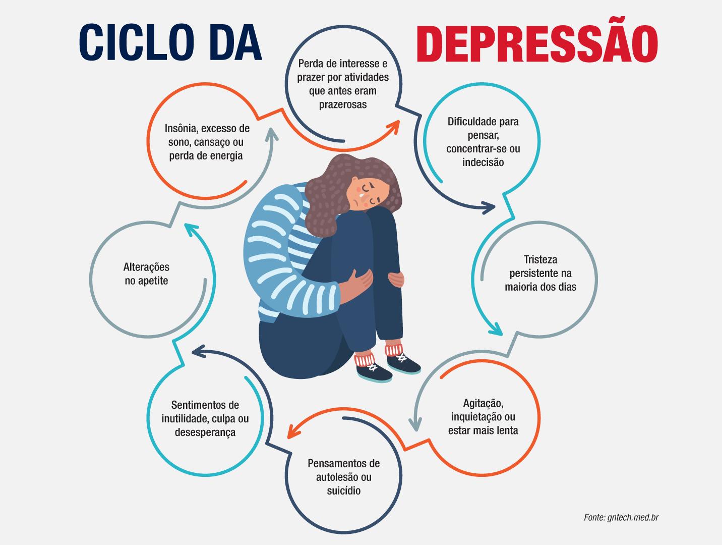 Depressão: As mulheres são as mais afetadas