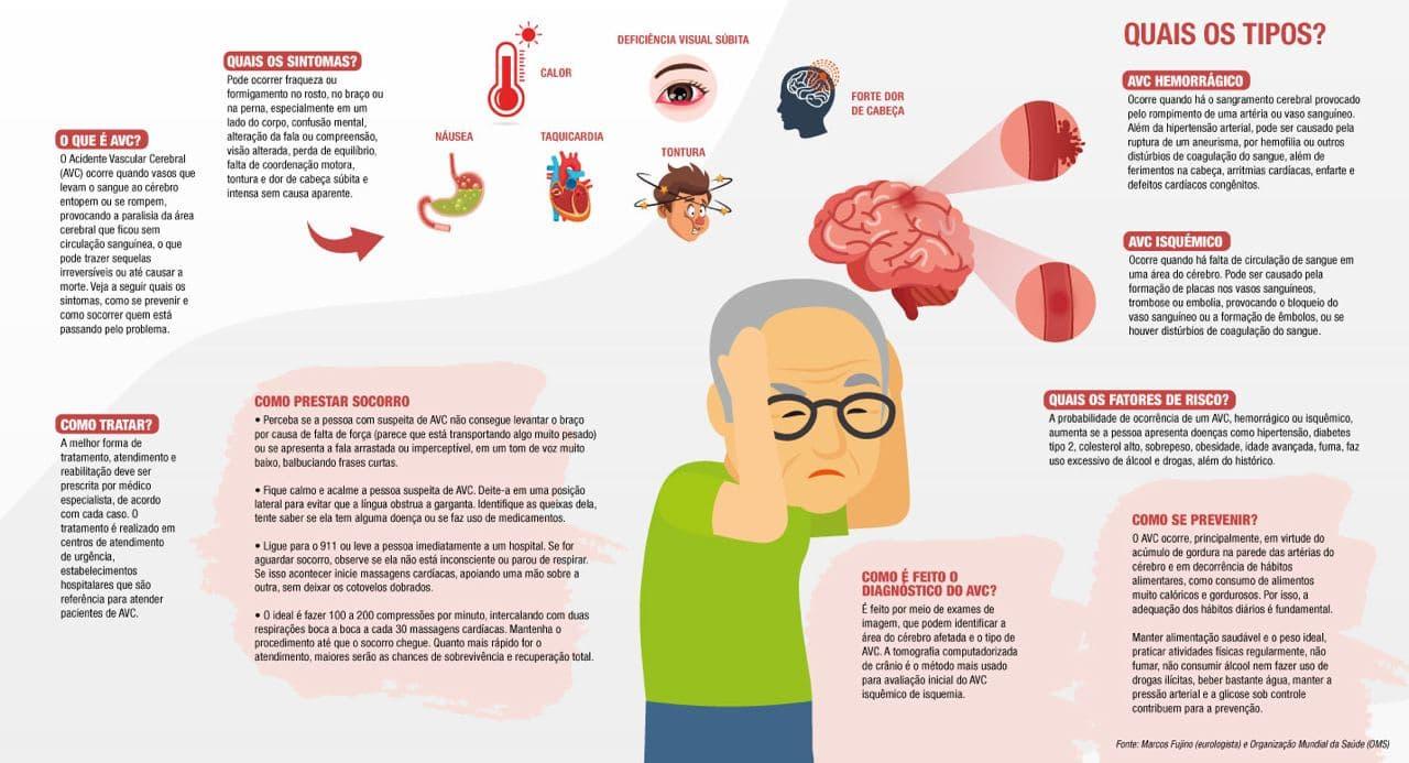 AVC é a segunda doença que mais mata no mundo