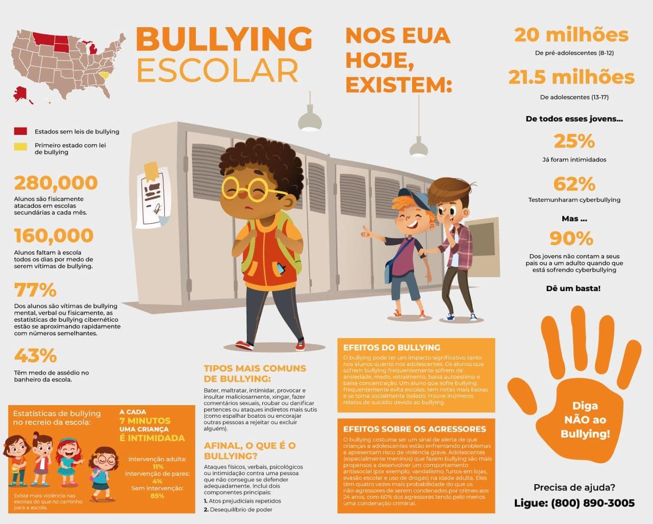 Bullying na Obesidade